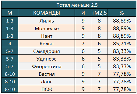 ТМ2,5