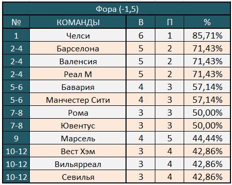Фора (-1,5)